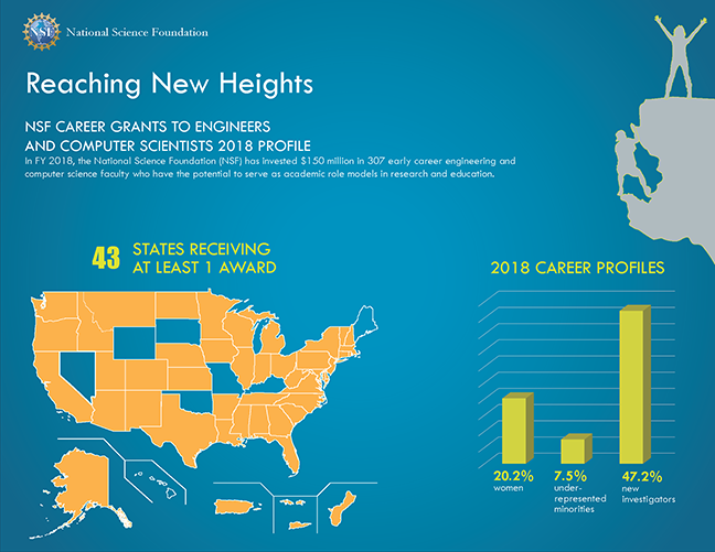 Map infographic of NSF CAREER awards