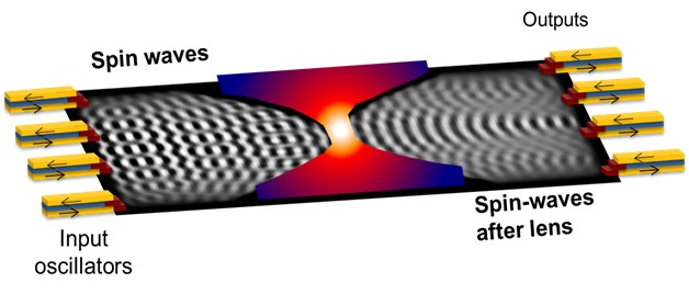 Ultra-low loss spin-wave materials