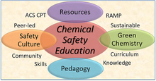 article graphic for Chemical Safety Education: Methods, Culture, and Green Chemistry