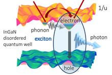 technical image for quantum research with exciton